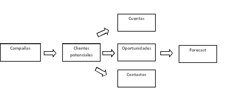 Flujo del Suite CRM