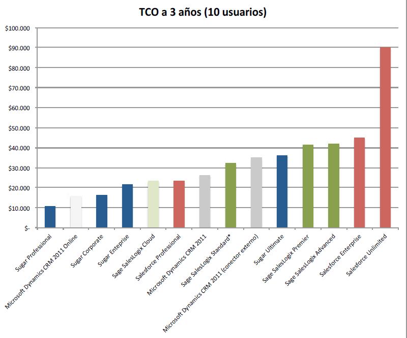 comparativa TCO CRM